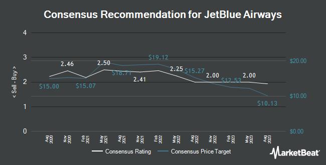 Analyst Recommendations for JetBlue Airways (NASDAQ:JBLU)