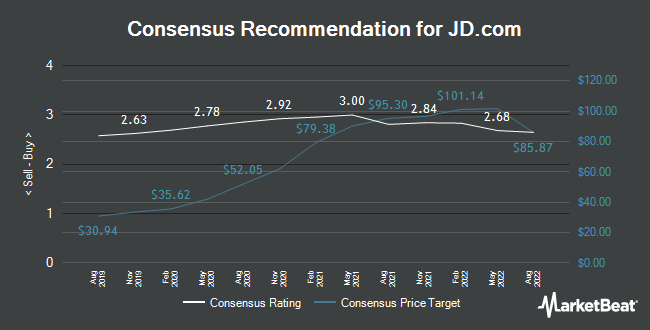 Analyst Recommendations for JD.Com (NASDAQ:JD)