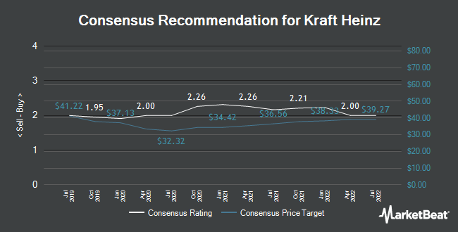 Analyst Recommendations for Kraft Heinz (NASDAQ:KHC)