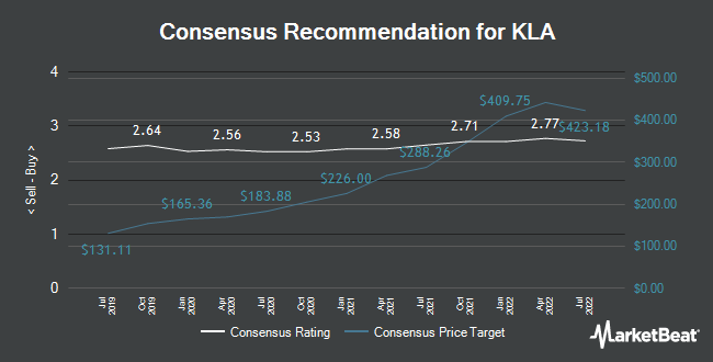 Analyst Recommendations for KLA-Tencor (NASDAQ:KLAC)