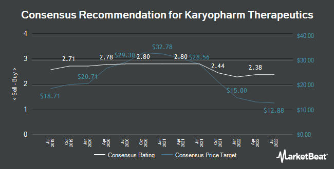 Analyst Recommendations for Karyopharm Therapeutics (NASDAQ:KPTI)