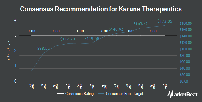 Analyst Recommendations for Karuna Therapeutics (NASDAQ:KRTX)