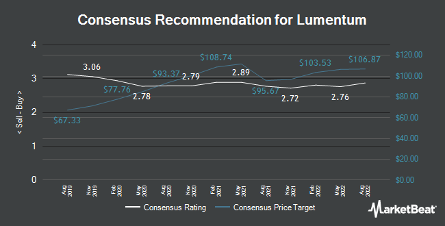 Analyst Recommendations for Lumentum (NASDAQ:LITE)