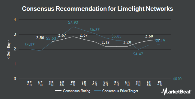 Analyst Recommendations for Limelight Networks (NASDAQ:LLNW)
