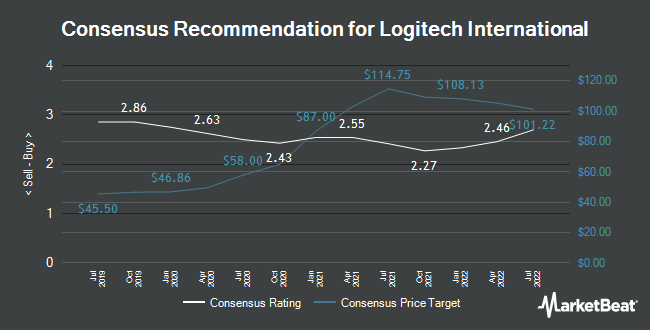 Analyst Recommendations for Logitech International (NASDAQ:LOGI)