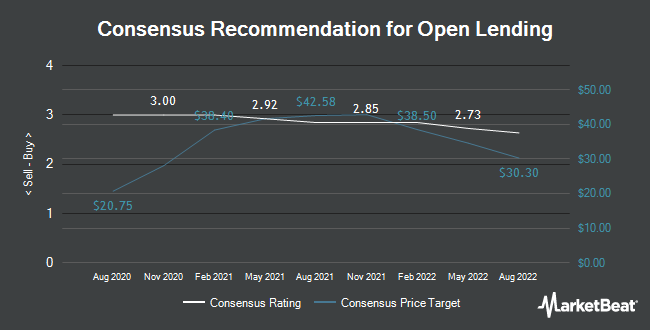 Analyst Recommendations for Open Lending (NASDAQ:LPRO)
