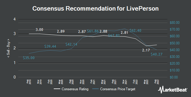 Analyst Recommendations for LivePerson (NASDAQ:LPSN)