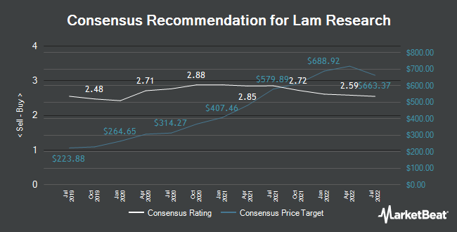 Analyst Recommendations for Lam Research (NASDAQ:LRCX)
