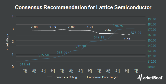 Analyst Recommendations for Lattice Semiconductor (NASDAQ:LSCC)