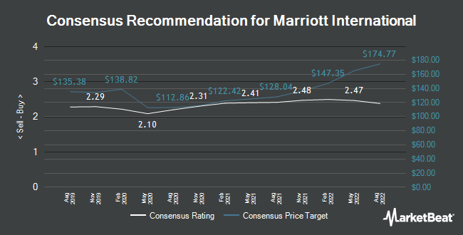 Analyst Recommendations for Marriott International (NASDAQ:MAR)