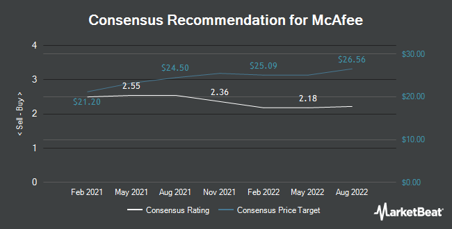 Analyst Recommendations for McAfee (NASDAQ:MCFE)