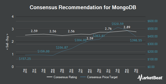 Analyst Recommendations for Mongodb (NASDAQ:MDB)