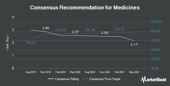 Analyst Recommendations for The Medicines (NASDAQ:MDCO)