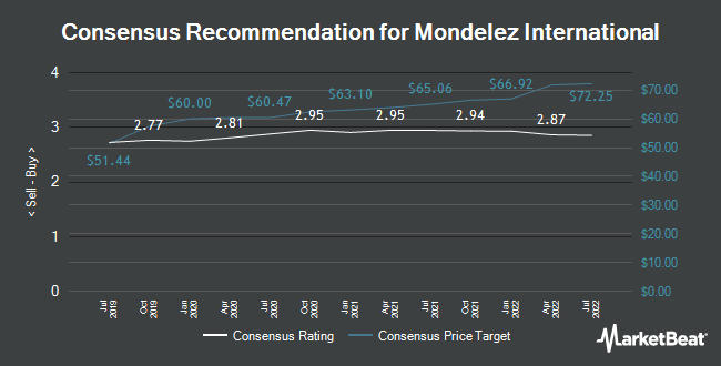 Analyst Recommendations for Mondelez International (NASDAQ:MDLZ)