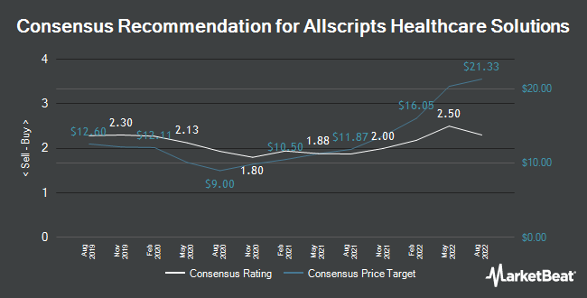 Analyst Recommendations for Allscripts Healthcare Solutions (NASDAQ:MDRX)