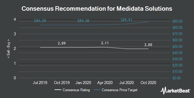 Analyst Recommendations for Medidata Solutions (NASDAQ:MDSO)