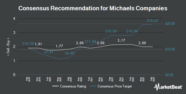 Analyst Recommendations for Michaels Companies (NASDAQ:MIK)