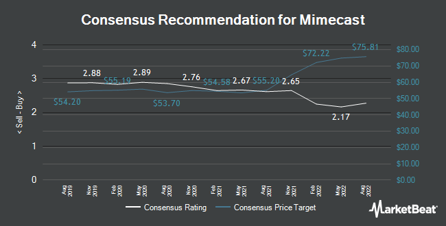 Analyst Recommendations for Mimecast (NASDAQ:MIME)