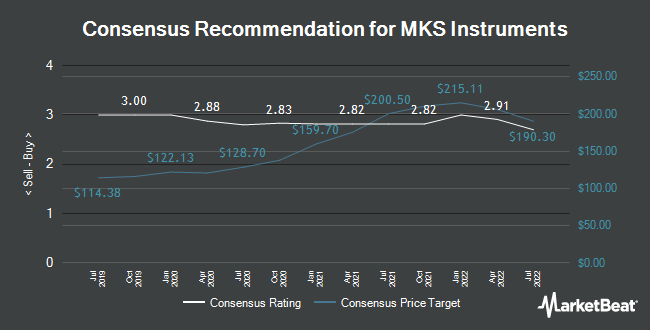 Analyst Recommendations for MKS Instruments (NASDAQ:MKSI)