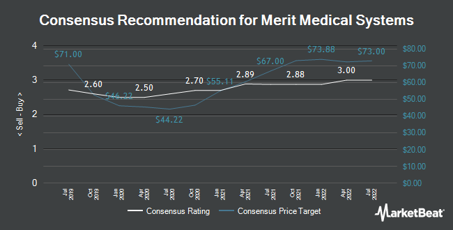 Analyst Recommendations for Merit Medical Systems (NASDAQ:MMSI)