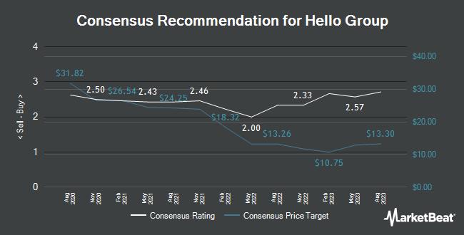 Analyst Recommendations for Momo (NASDAQ:MOMO)