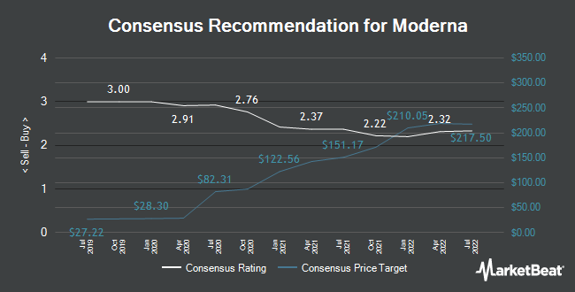Analyst Recommendations for Moderna (NASDAQ:MRNA)