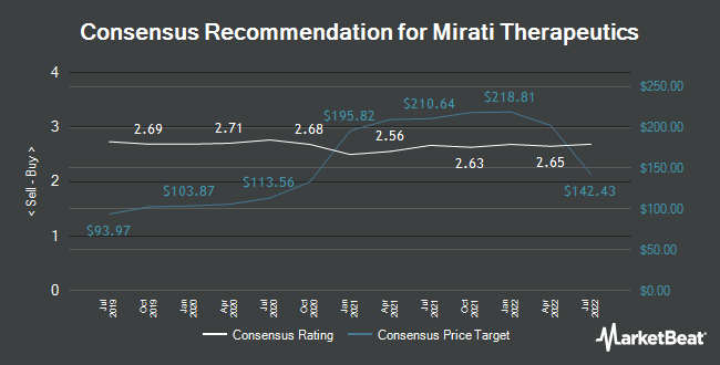 Analyst Recommendations for Mirati Therapeutics (NASDAQ:MRTX)