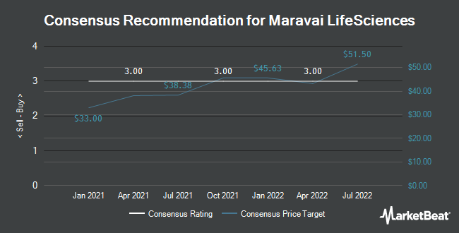 Analyst Recommendations for Maravai LifeSciences (NASDAQ:MRVI)