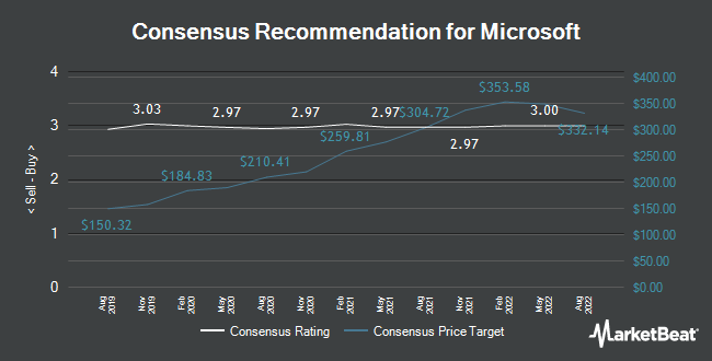 Analyst Recommendations for Microsoft Corporation (NASDAQ:MSFT)