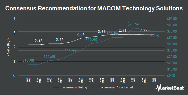Analyst Recommendations for MACOM Technology Solutions (NASDAQ:MTSI)