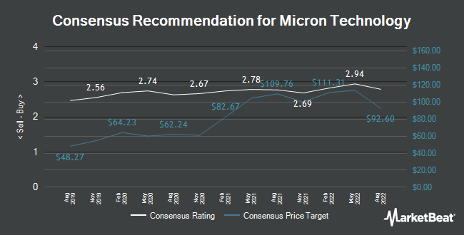 Analyst Recommendations for Micron Technology (NASDAQ:MU)