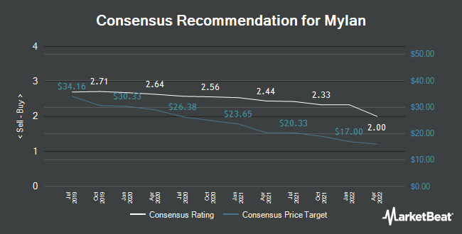 Analyst Recommendations for Mylan (NASDAQ:MYL)