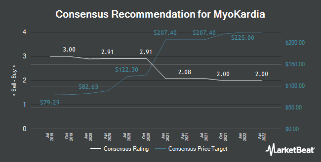 Analyst Recommendations for Myokardia (NASDAQ:MYOK)