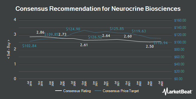 Analyst Recommendations for Neurocrine Biosciences (NASDAQ:NBIX)