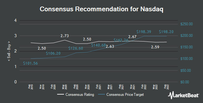 Analyst Recommendations for Nasdaq (NASDAQ:NDAQ)
