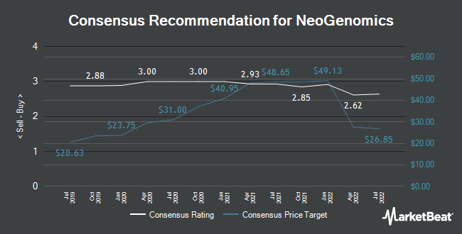 Analyst Recommendations for NeoGenomics (NASDAQ:NEO)