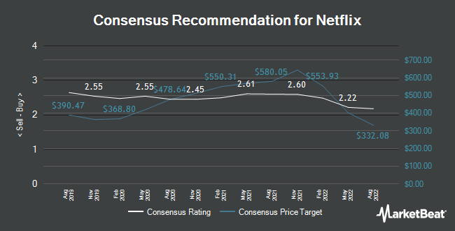 Analyst Recommendations for Netflix (NASDAQ:NFLX)