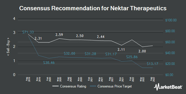 Analyst Recommendations for Nektar Therapeutics (NASDAQ:NKTR)