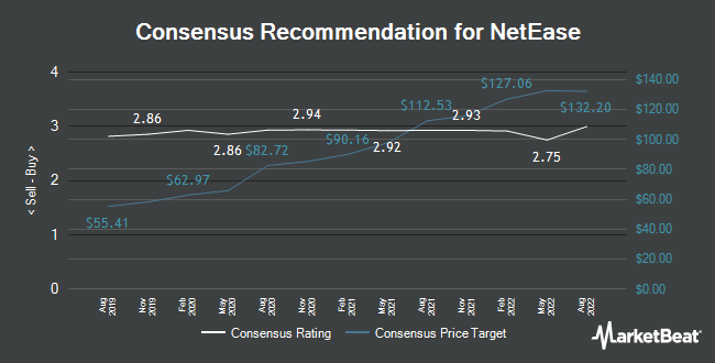 Analyst Recommendations for NetEase (NASDAQ:NTES)