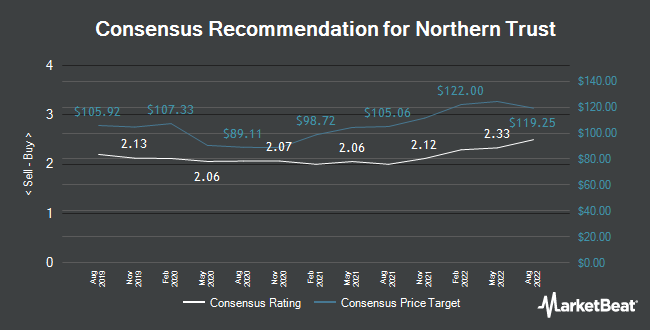 Analyst Recommendations for Northern Trust (NASDAQ:NTRS)