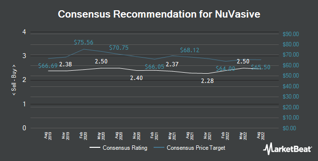 Analyst Recommendations for NuVasive (NASDAQ:NUVA)