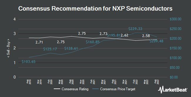 Analyst Recommendations for NXP Semiconductors (NASDAQ:NXPI)