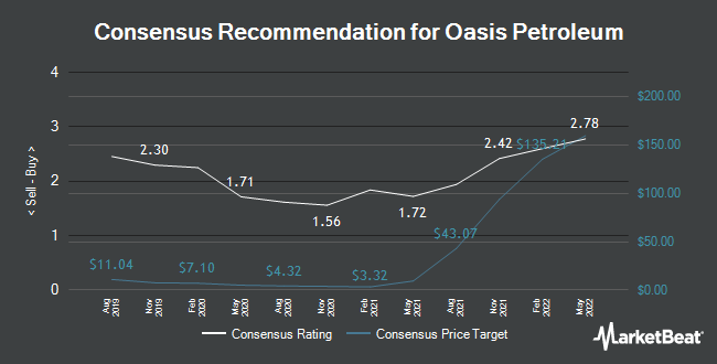 Analyst Recommendations for Oasis Petroleum (NASDAQ:OAS)