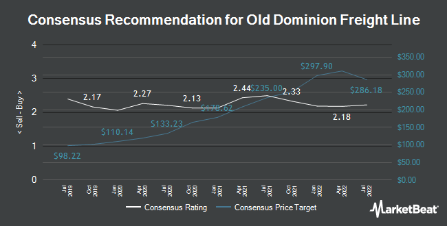Analyst Recommendations for Old Dominion Freight Line (NASDAQ:ODFL)