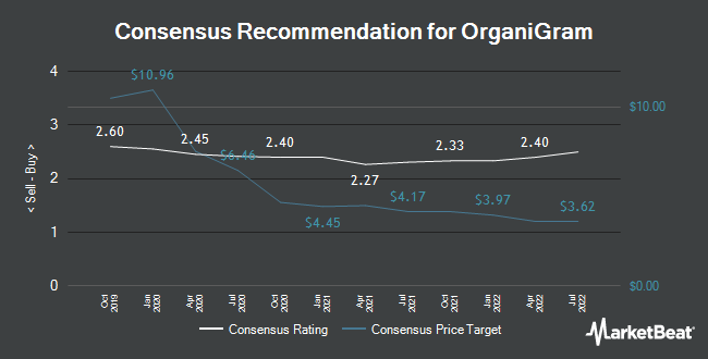 Analyst Recommendations for OrganiGram (NASDAQ:OGI)