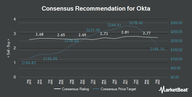 Analyst Recommendations for Okta (NASDAQ:OKTA)