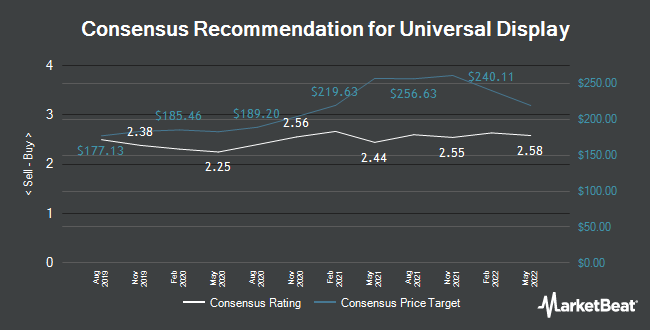 Analyst Recommendations for Universal Display (NASDAQ:OLED)