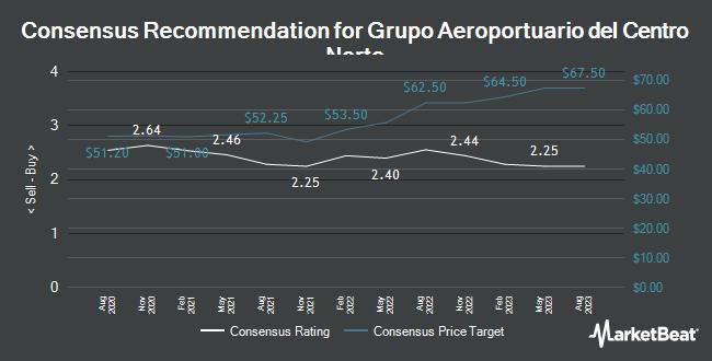 Analyst Recommendations for Grupo Aeroportuario del Centro Nort (NASDAQ:OMAB)