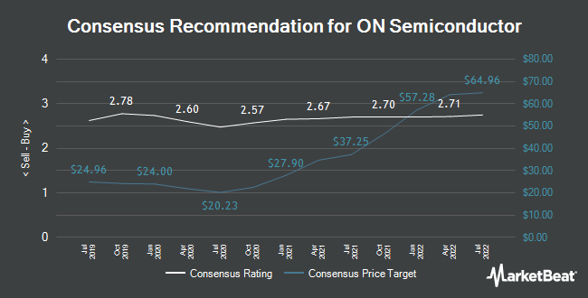 Analyst Recommendations for ON Semiconductor (NASDAQ:ON)