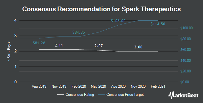 Analyst Recommendations for Spark Therapeutics (NASDAQ:ONCE)